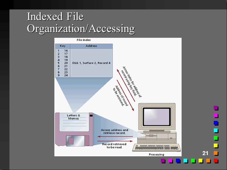 Indexed File Organization/Accessing