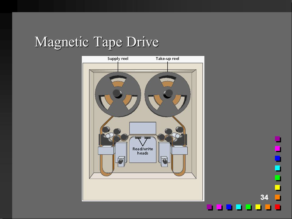 Magnetic Tape Drive