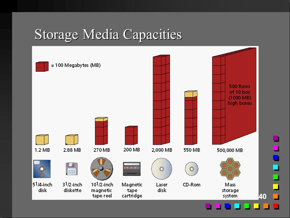 Storage Media Capacities