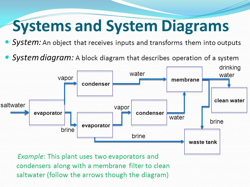 Systems and System Diagrams