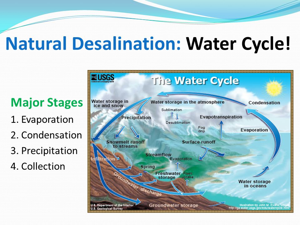 Natural Desalination: Water Cycle!
