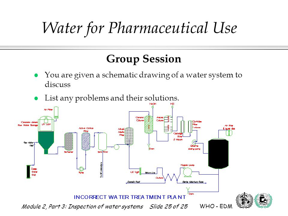 Group Session You are given a schematic drawing of a water system to discuss. List any problems and their solutions.