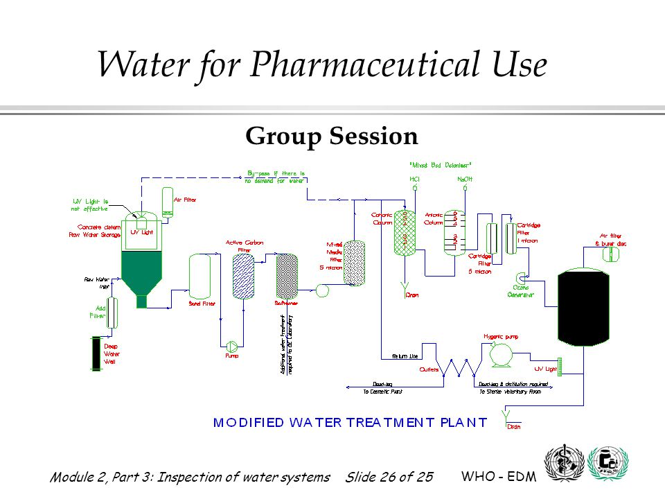 Group Session This slide indicates the modified water schematic. (See handout 2-3-25.)