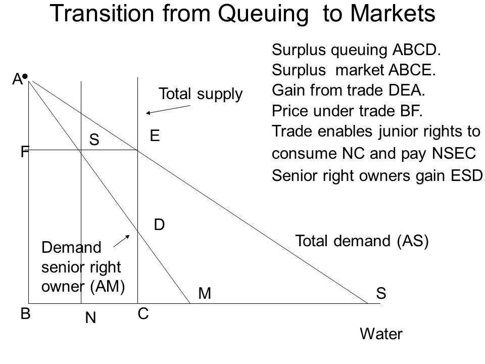 Transition from Queuing to Markets