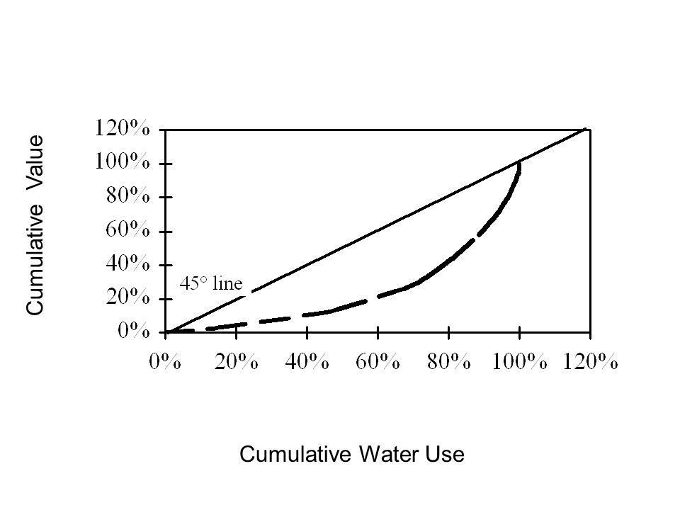 Cumulative Value Cumulative Water Use