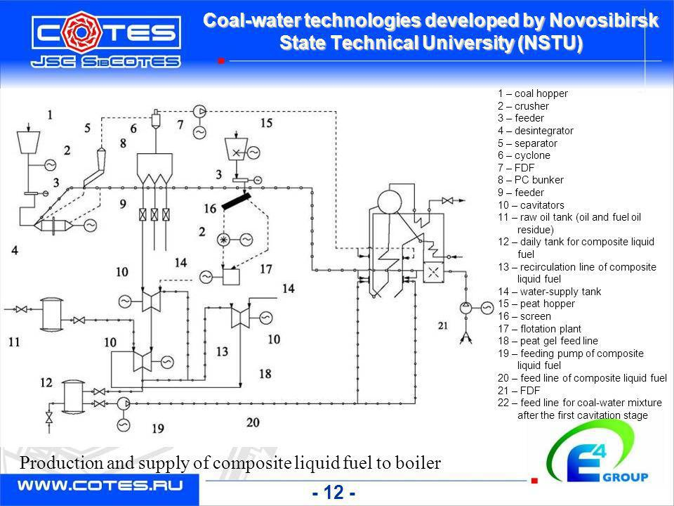 Production and supply of composite liquid fuel to boiler