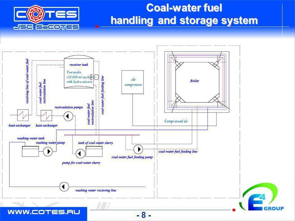 Coal-water fuel handling and storage system