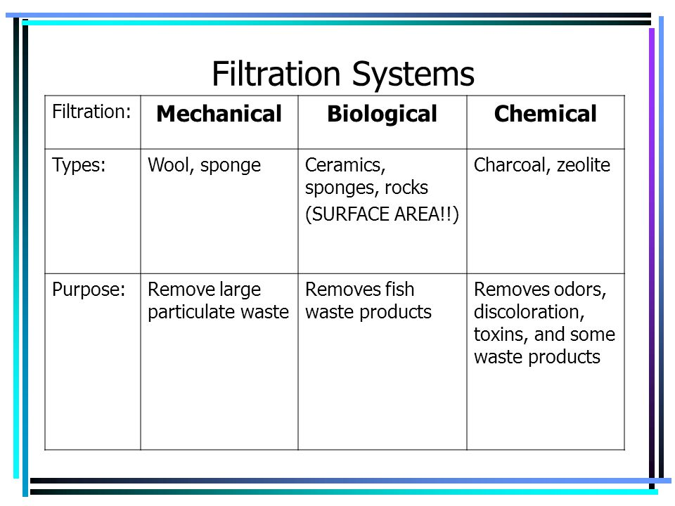 Filtration Systems Mechanical Biological Chemical Filtration: Types:
