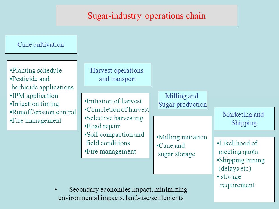 Sugar-industry operations chain