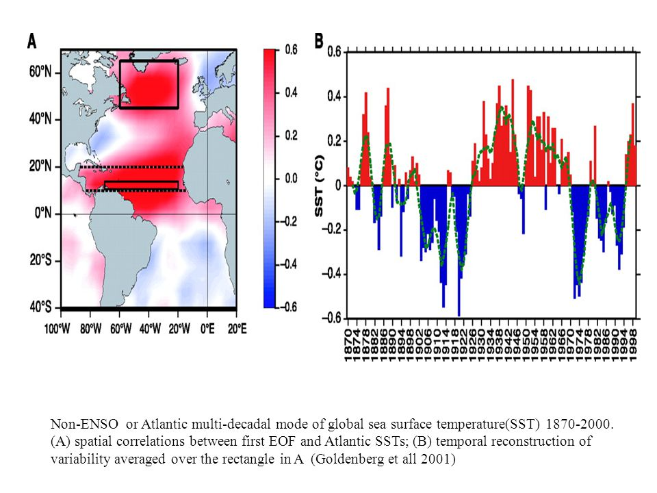 Non-ENSO or Atlantic multi-decadal mode of global sea surface temperature(SST) 1870-2000.