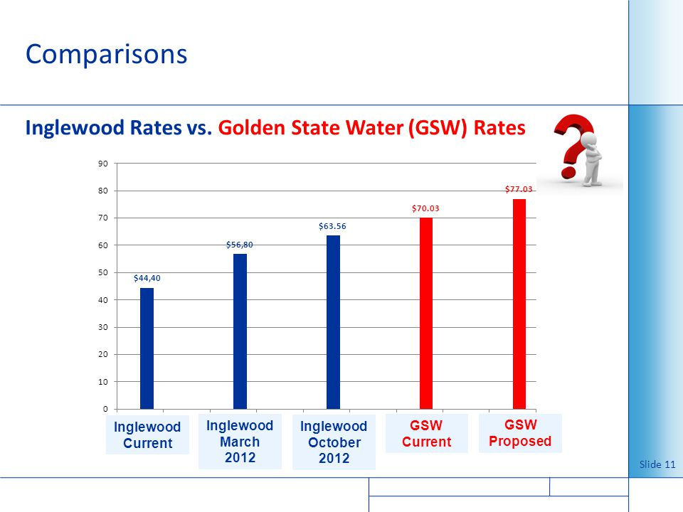 Comparisons Inglewood Rates vs. Golden State Water (GSW) Rates