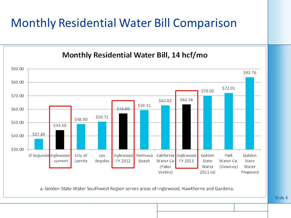 Monthly Residential Water Bill Comparison