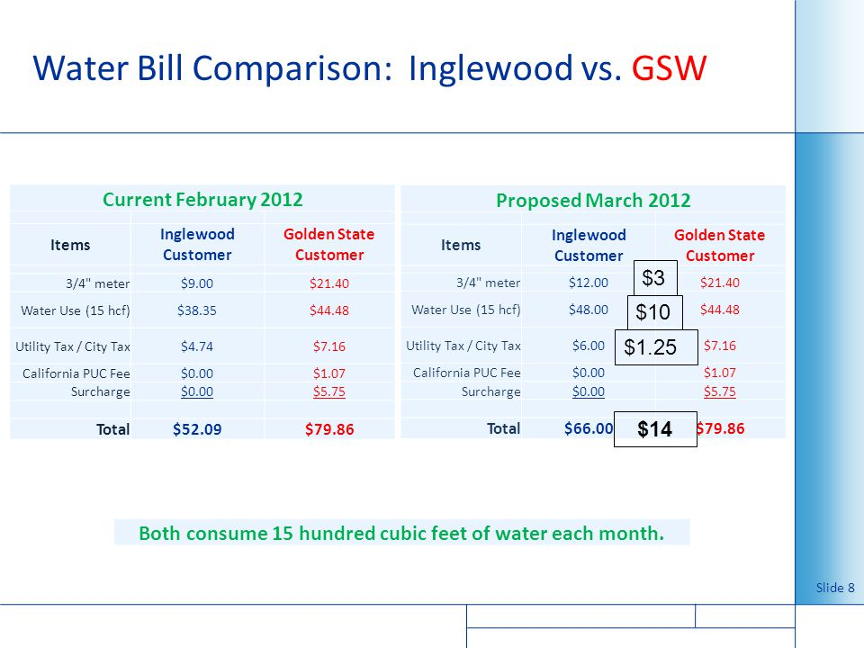 Water Bill Comparison: Inglewood vs. GSW