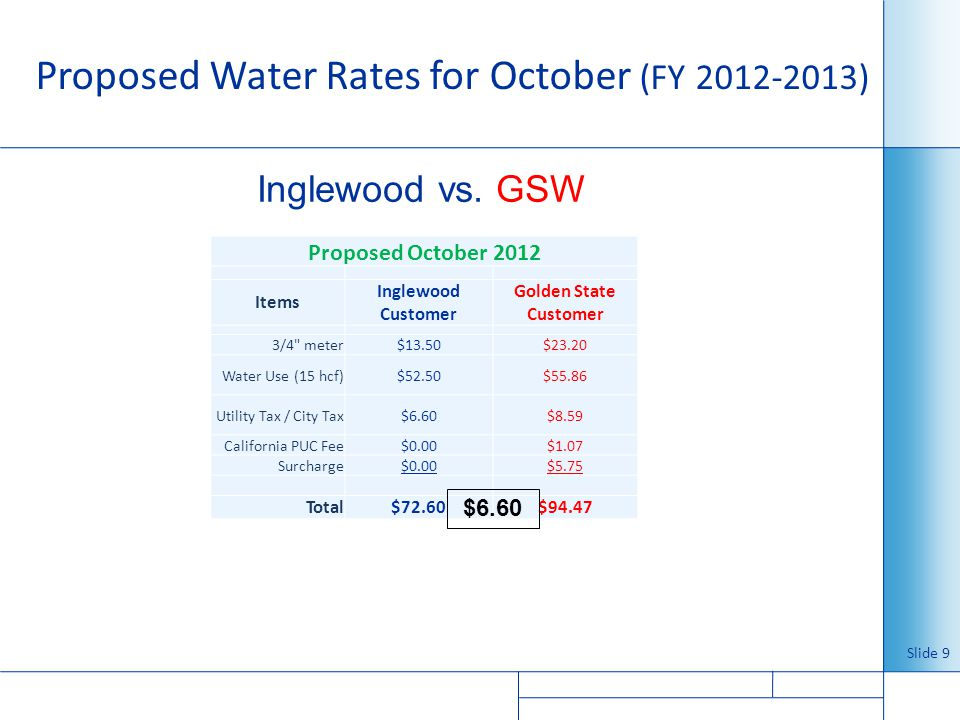 Proposed Water Rates for October (FY )