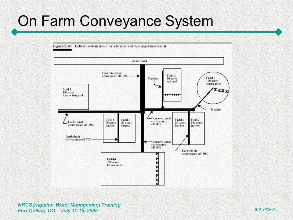 On Farm Conveyance System