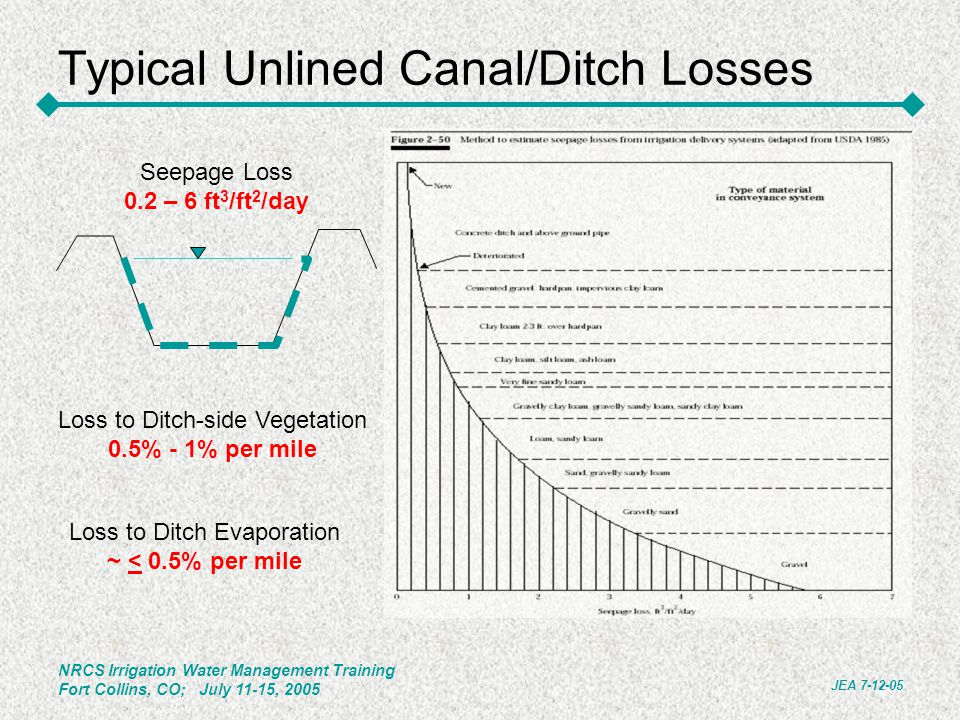 Typical Unlined Canal/Ditch Losses