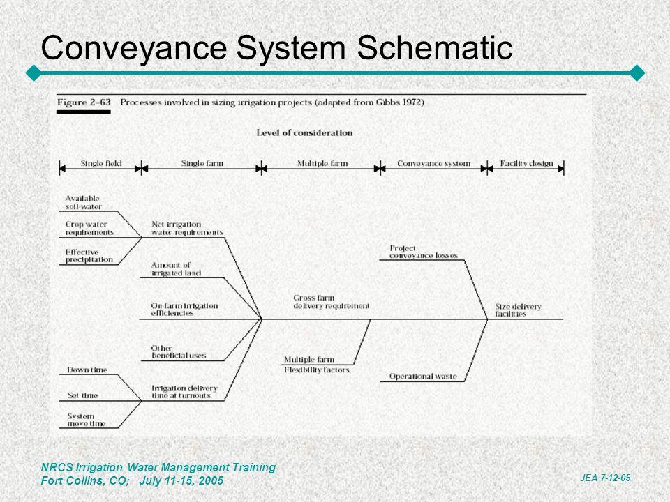 Conveyance System Schematic