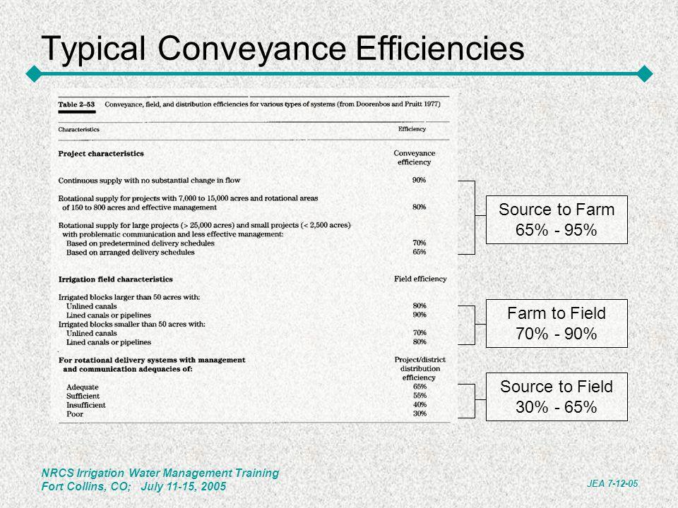 Typical Conveyance Efficiencies