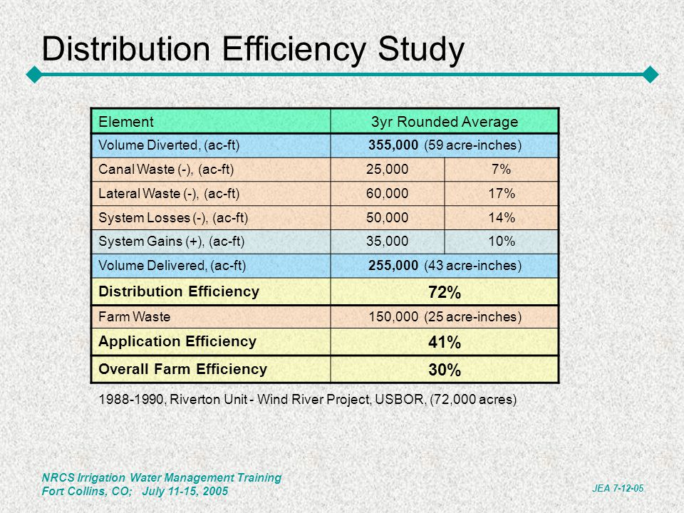 Distribution Efficiency Study