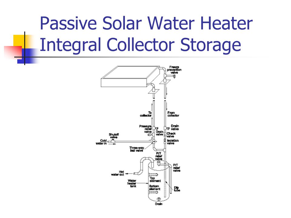 Passive Solar Water Heater Integral Collector Storage