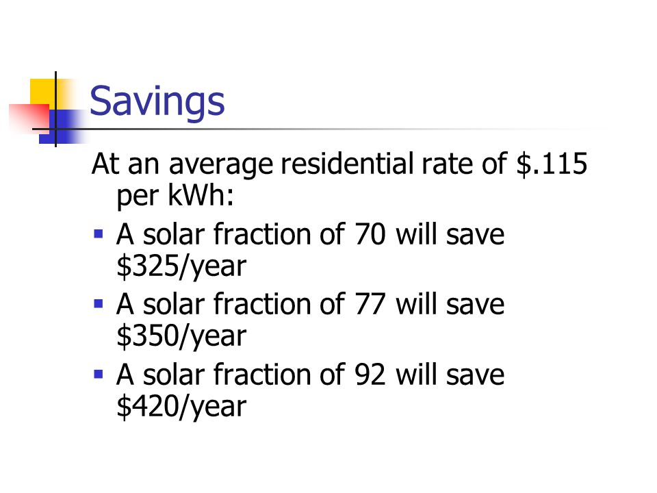 Savings At an average residential rate of $.115 per kWh: