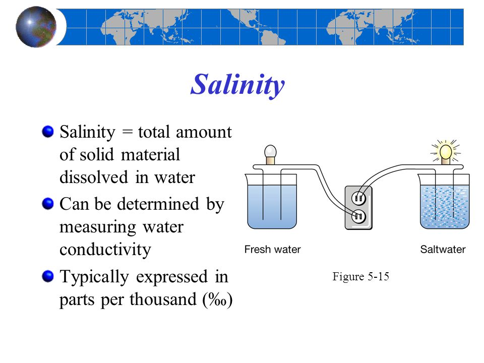 Salinity Salinity = total amount of solid material dissolved in water