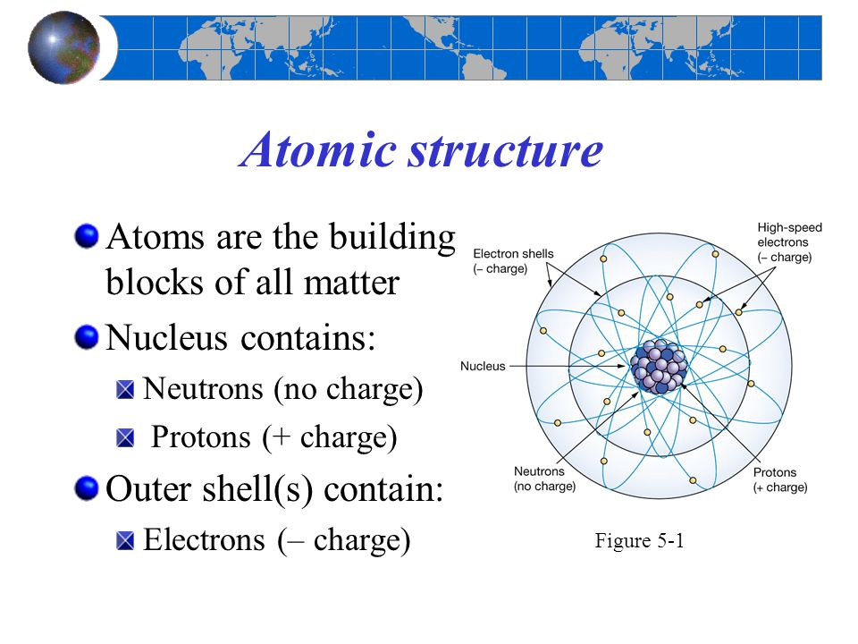 Atomic structure Atoms are the building blocks of all matter