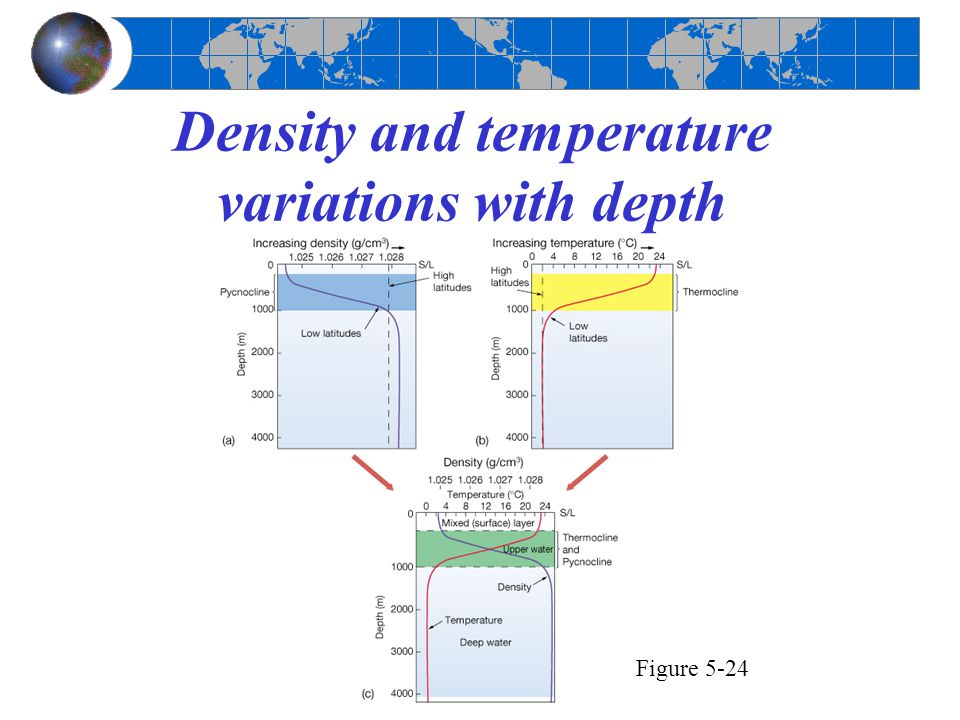 Density and temperature variations with depth