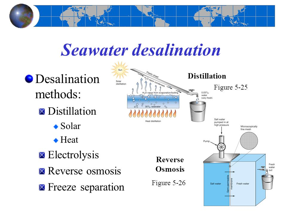 Chapter 5 Water And Seawater Ppt Video Online Download