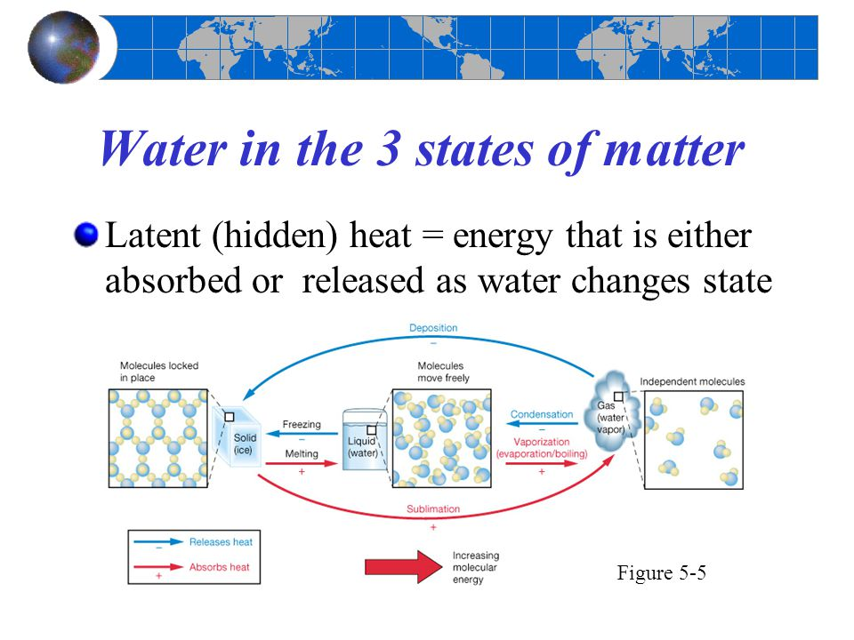 Water in the 3 states of matter