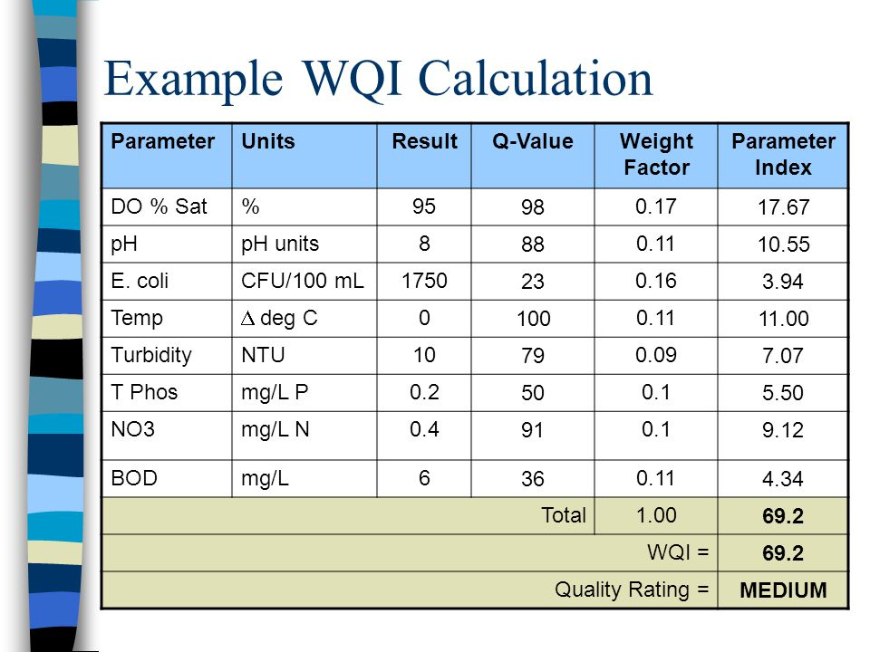 Example WQI Calculation