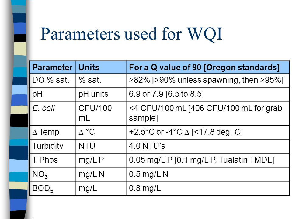 Parameters used for WQI