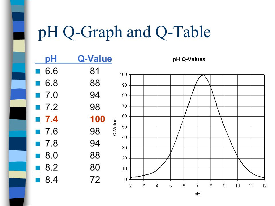 pH Q-Graph and Q-Table pH Q-Value 6.6 81 6.8 88 7.0 94 7.2 98 7.4 100