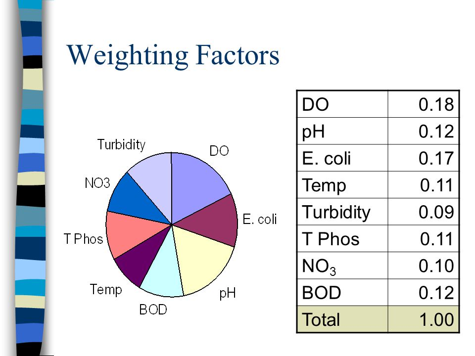 Weighting Factors DO 0.18 pH 0.12 E. coli 0.17 Temp 0.11 Turbidity