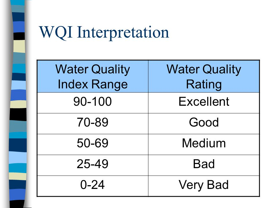 Water Quality Index Range