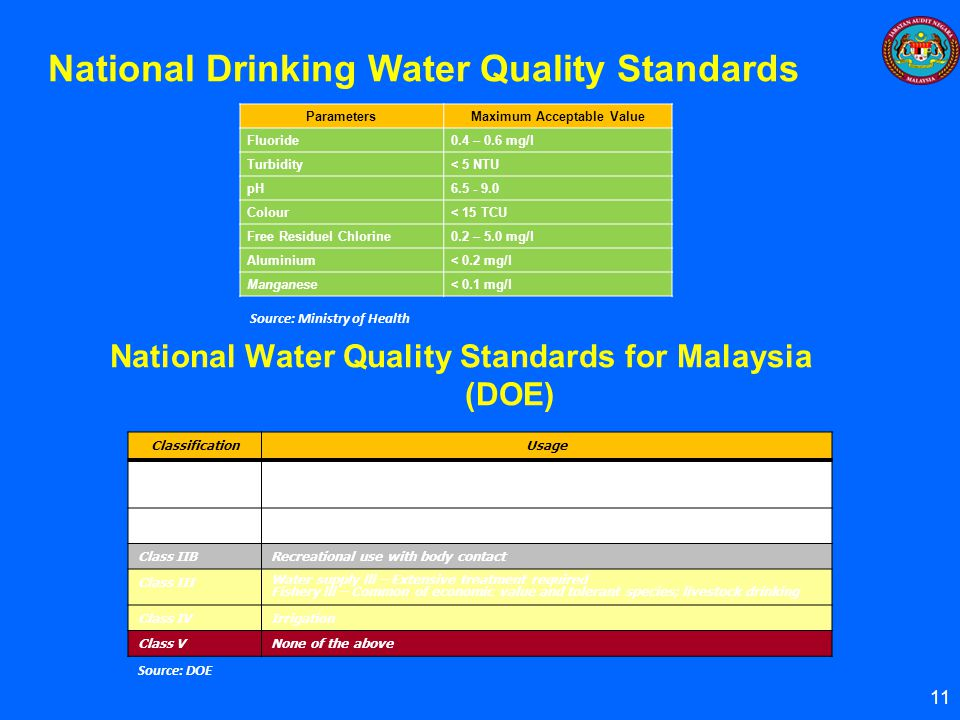 National Water Quality Standards for Malaysia (DOE)