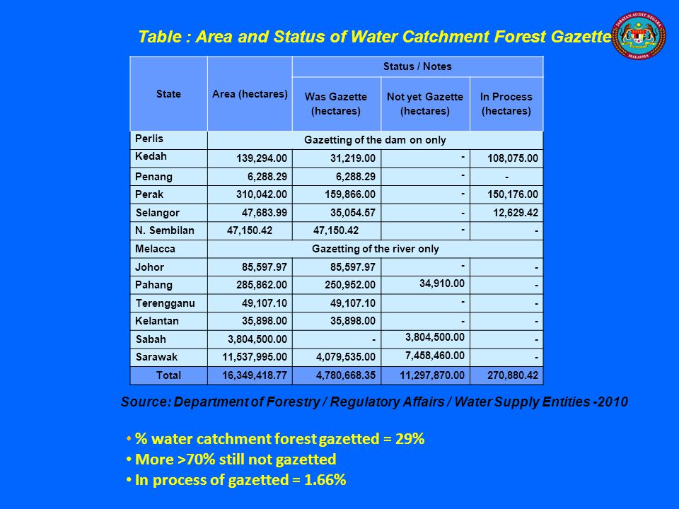 Table : Area and Status of Water Catchment Forest Gazette
