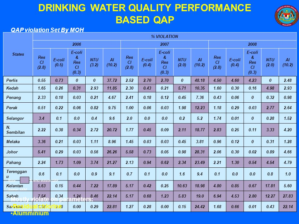 DRINKING WATER QUALITY PERFORMANCE BASED QAP