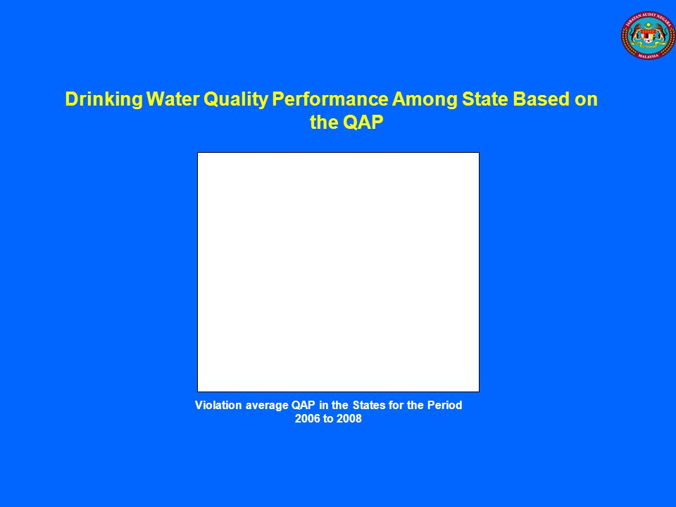 Drinking Water Quality Performance Among State Based on the QAP
