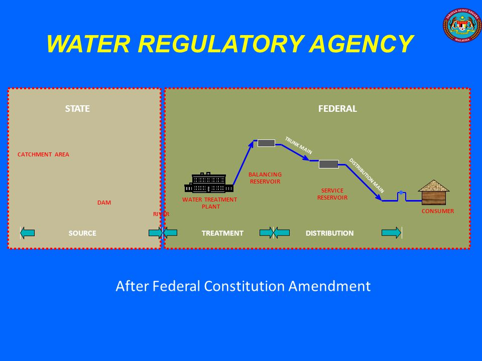 WATER REGULATORY AGENCY