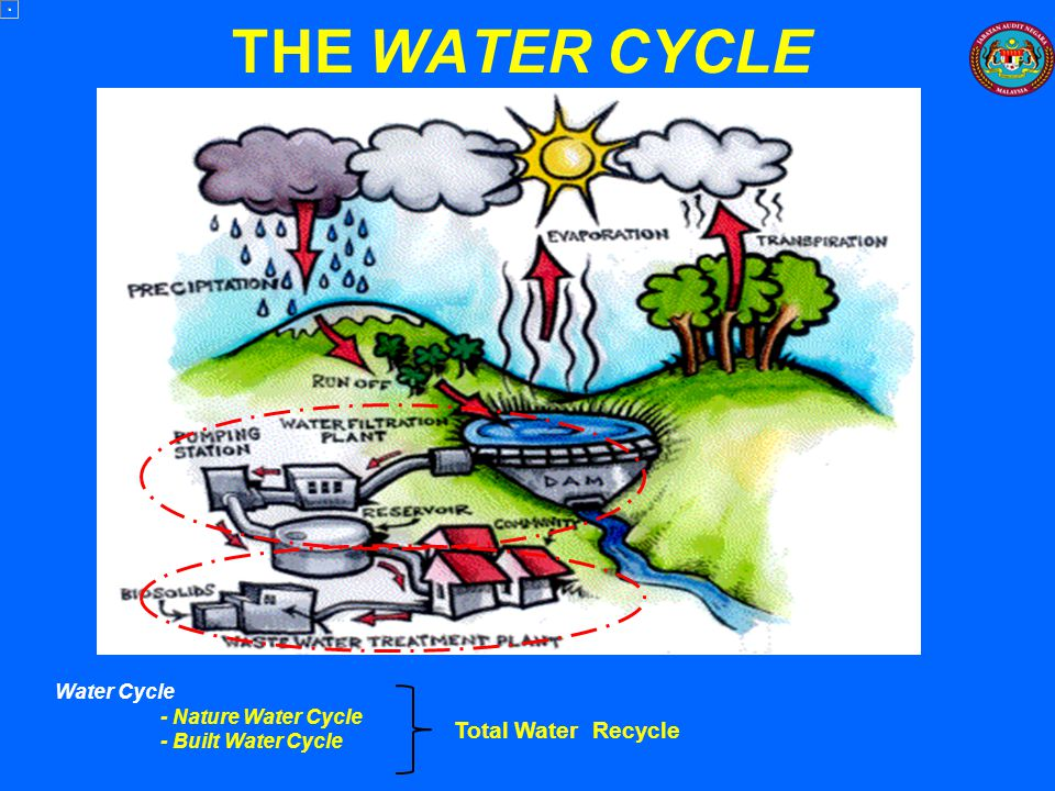THE WATER CYCLE Total Water Recycle