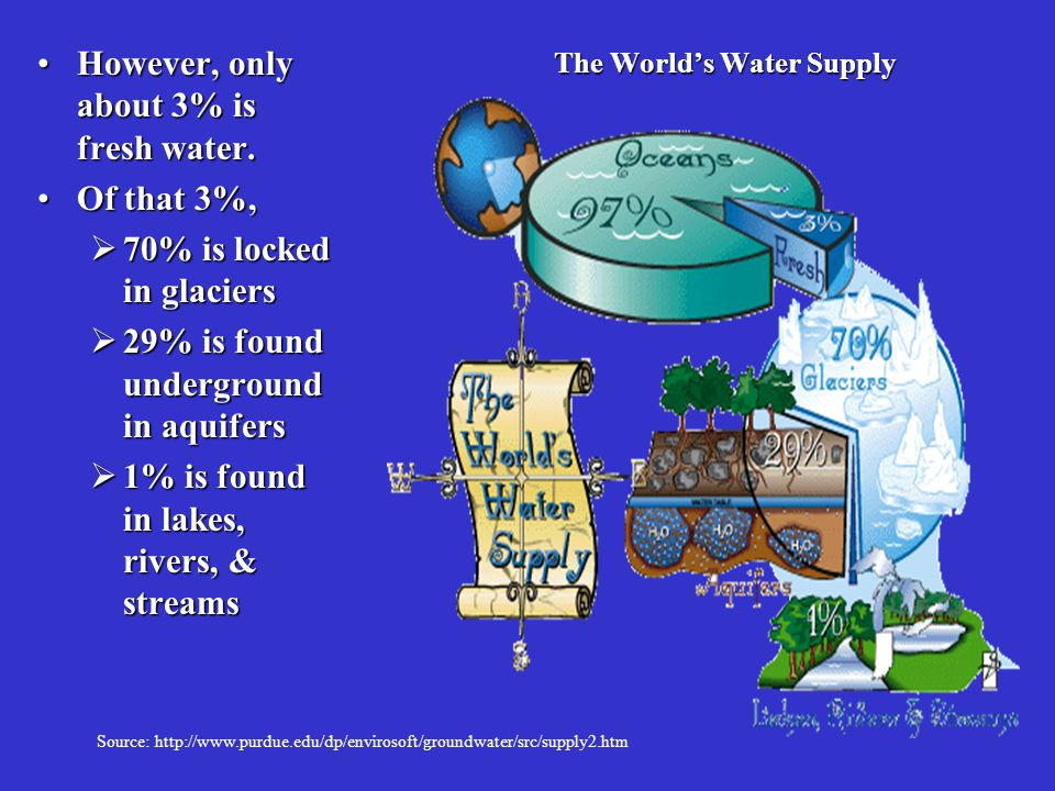 The World's Water Supply