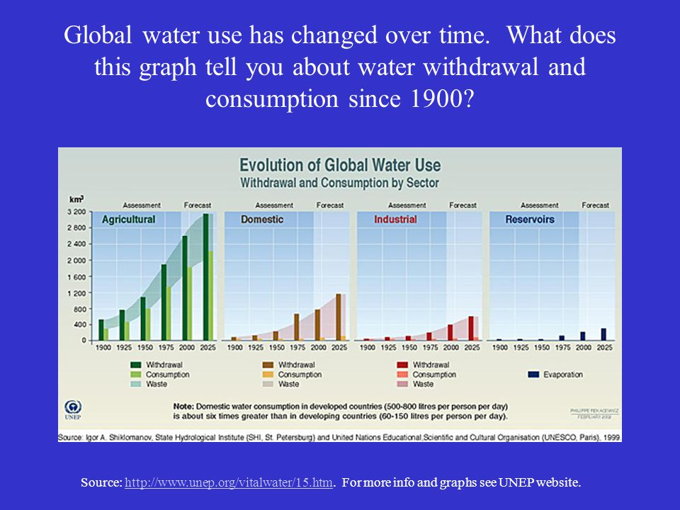 Global water use has changed over time