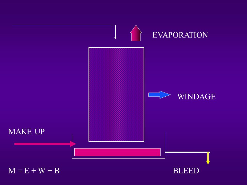 EVAPORATION WINDAGE MAKE UP M = E + W + B BLEED
