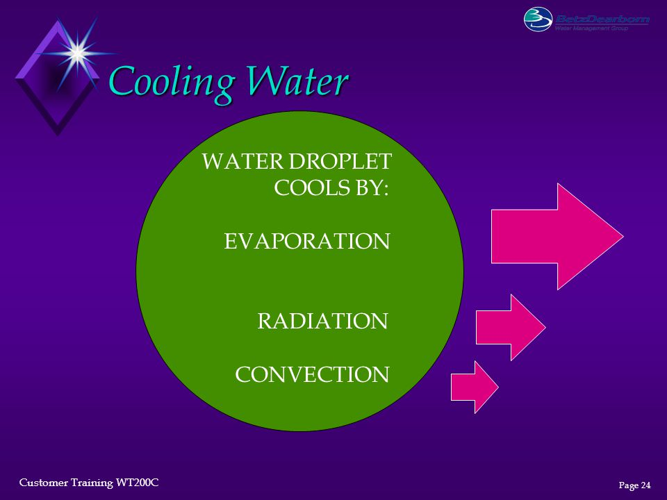 Cooling Water WATER DROPLET COOLS BY: EVAPORATION RADIATION CONVECTION