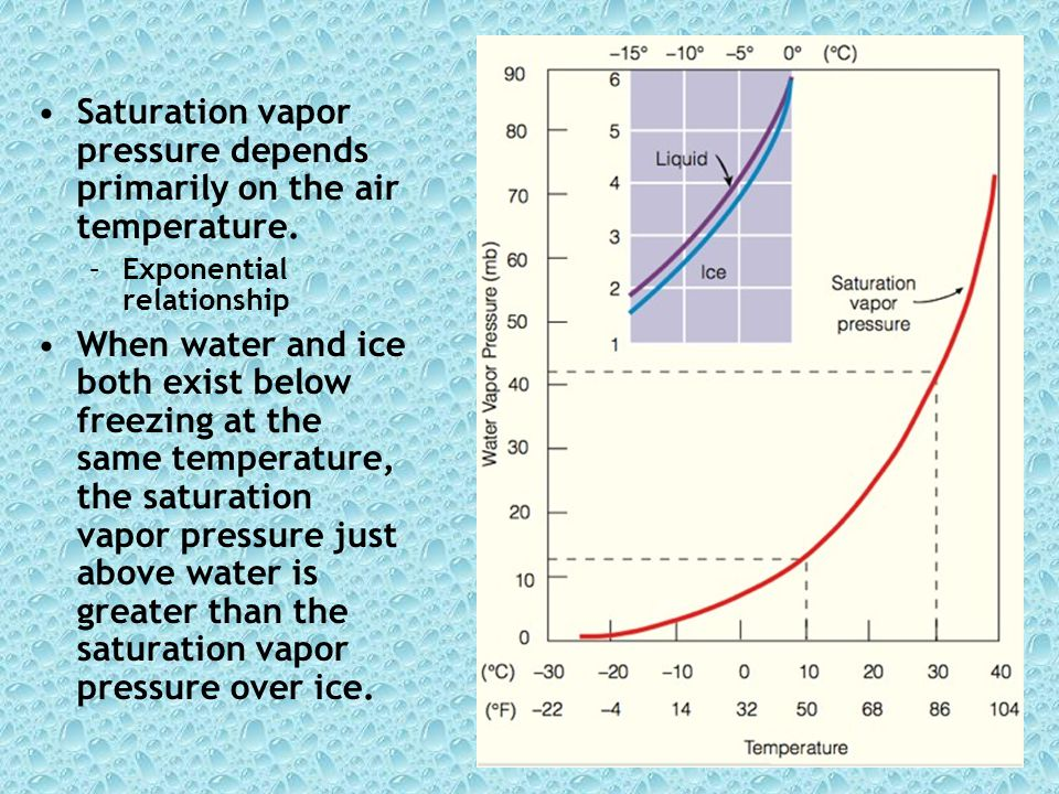 Saturation vapor pressure depends primarily on the air temperature.