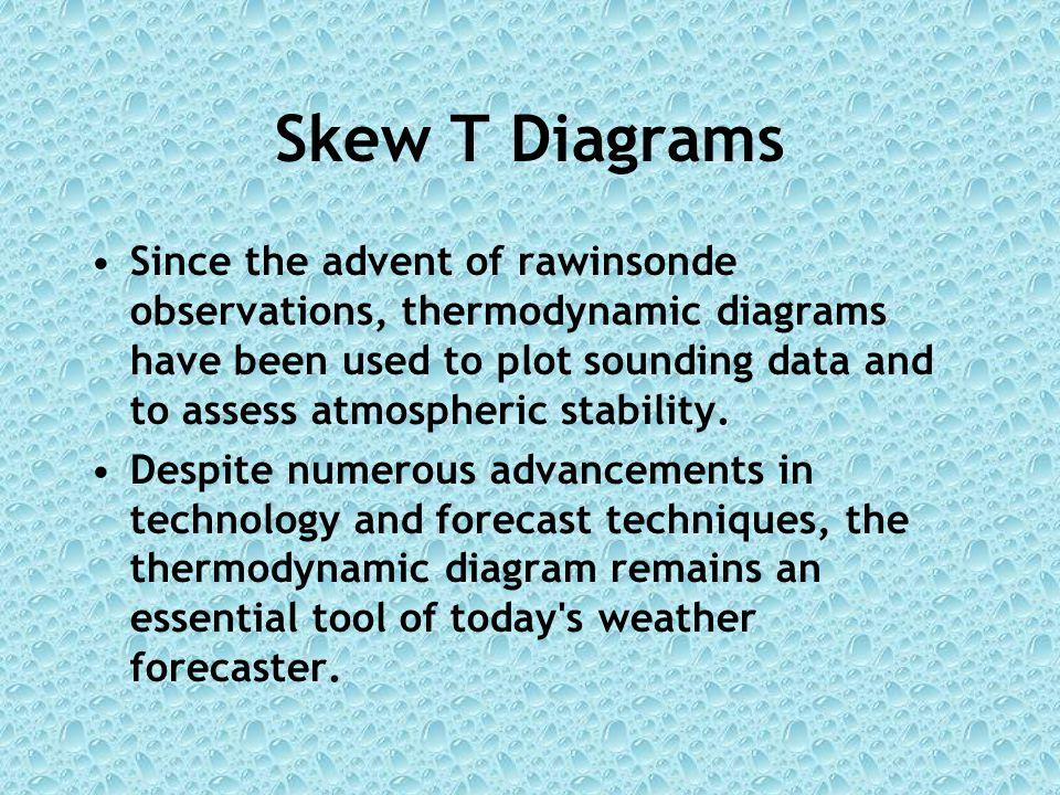 Skew T Diagrams