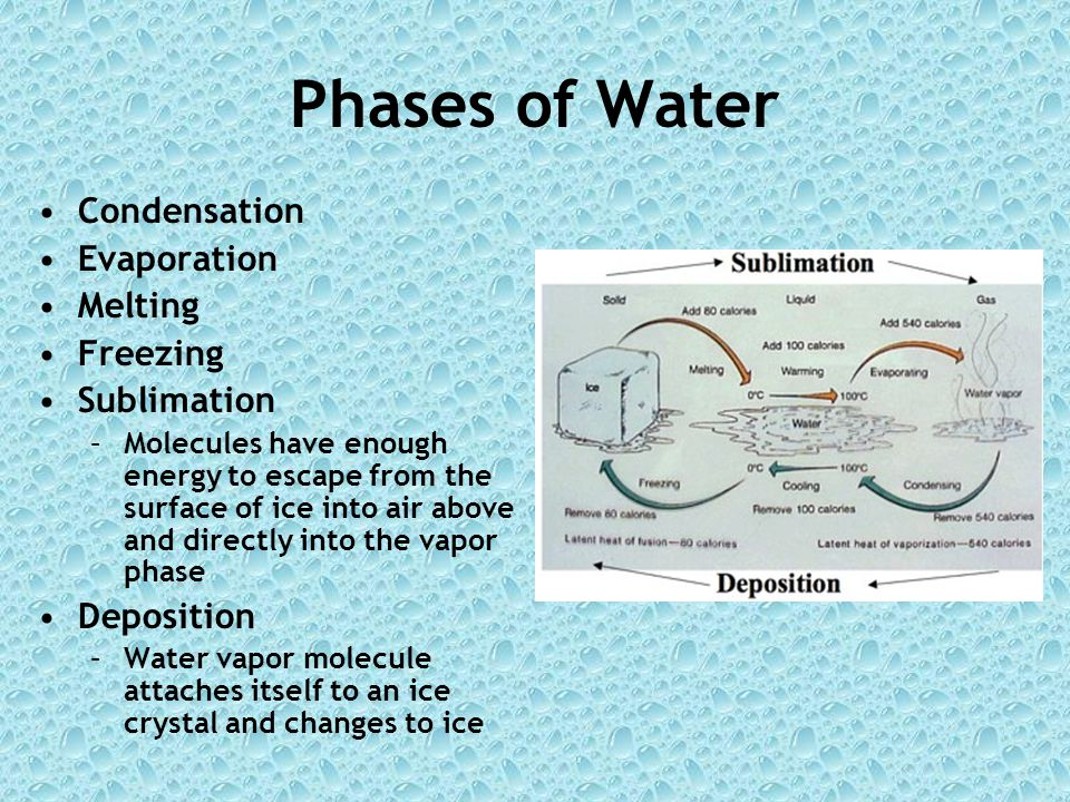 Phases of Water Condensation Evaporation Melting Freezing Sublimation