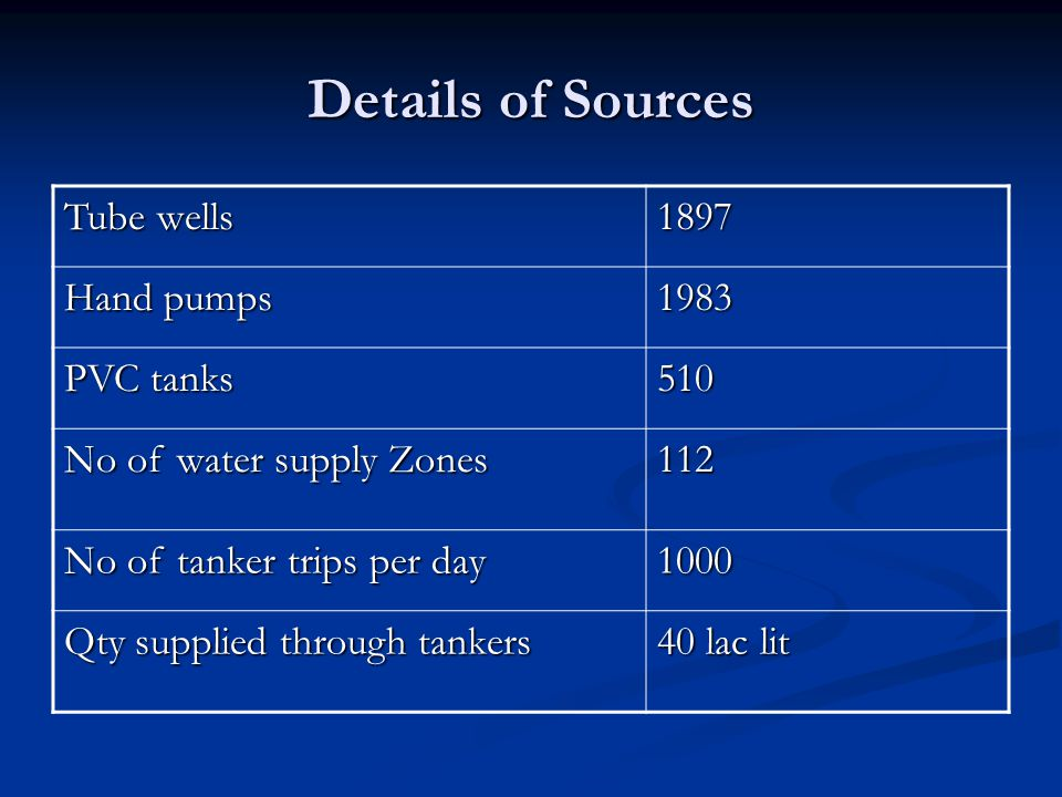 Details of Sources Tube wells 1897 Hand pumps 1983 PVC tanks 510