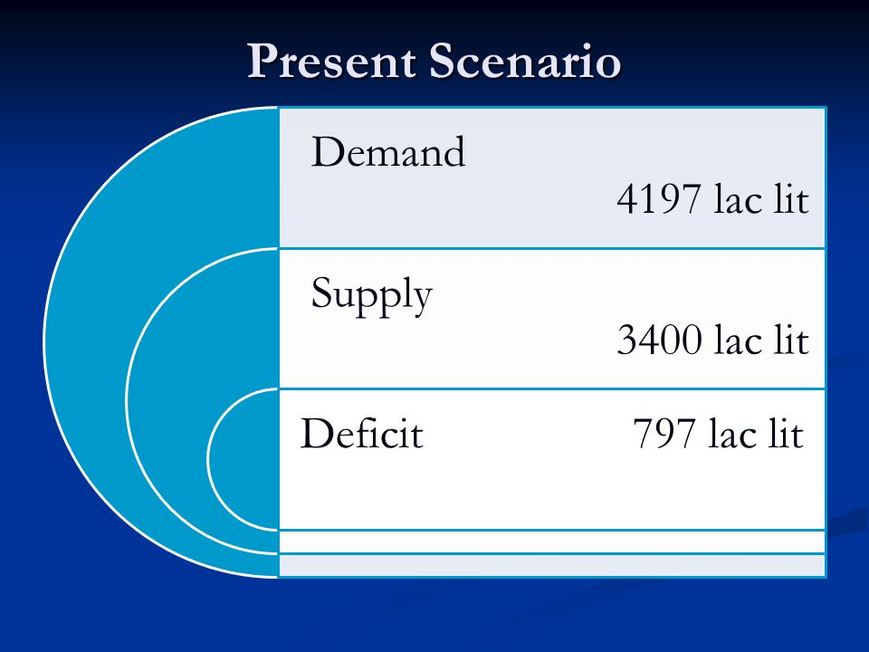 Present Scenario Demand 4197 lac lit Supply 3400 lac lit